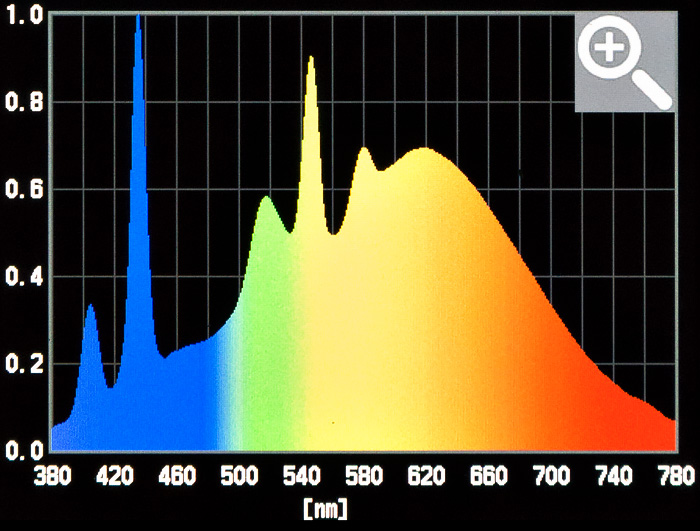 Spectral graph on the Sekonic C700 Spectrometer.
